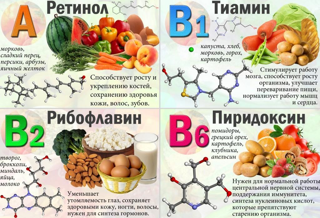 витамины от туберкулеза